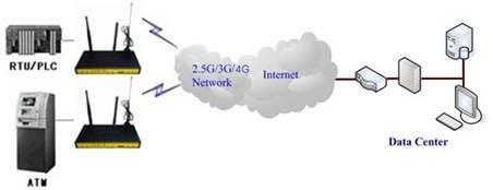 F8434 ZigBee WCDMA WIFI Router