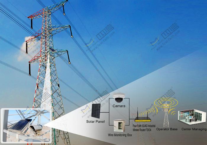 Xiamen Four-Faith Communication Technology Co., Ltd.: Power line ...