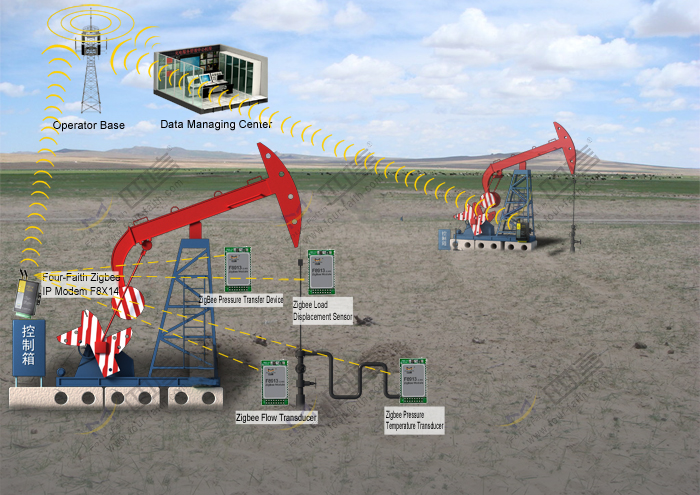 ZigBee module for Oilfield monitoring application