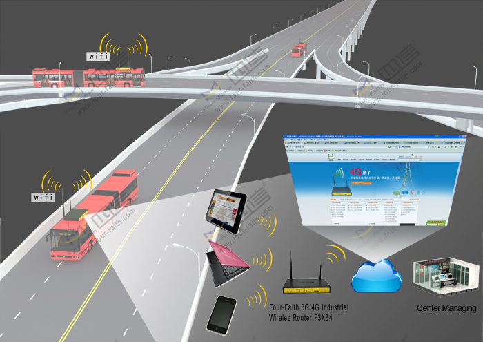 Wifi bus NETWork