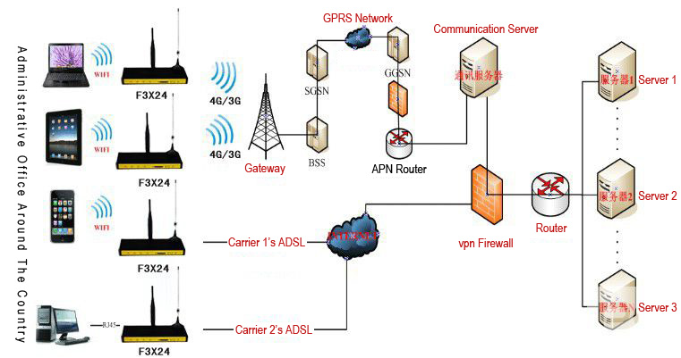 industrial wireless router solutions