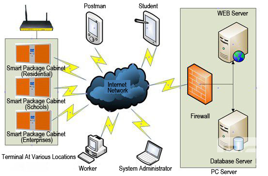 wireless intelligent express terminal networking