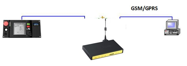 Telys Generator Monitoring solution