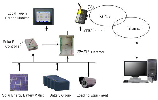 Electric Grid Monitor : Gprs dtu for distributed off grid solar power station