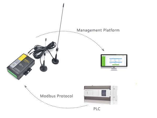 Modbus Communication Protocol