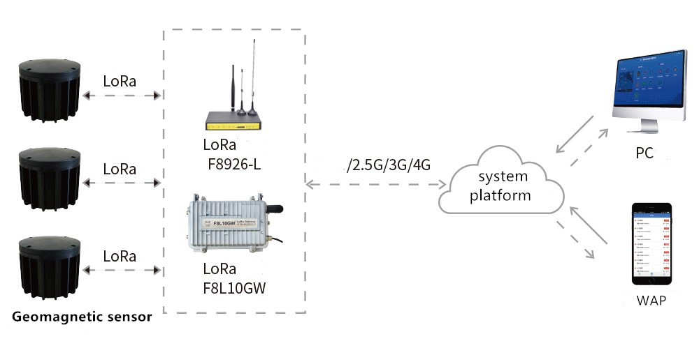 Four-Faith LoRa application topology