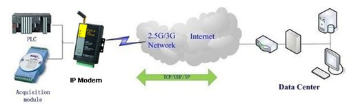 F2114 GPRS IP MODEM 应用图.jpg