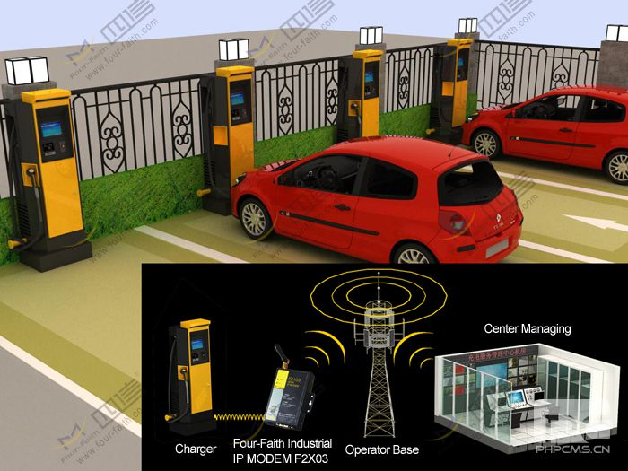Electric vehicles recharging points remote monitoring application