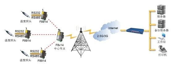 Substation monitoring based on zigbee network