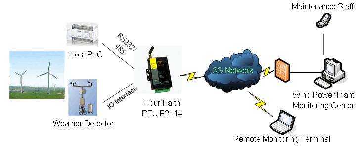 四信低功耗IP MODEM F2114在风力发电场远程维护应用