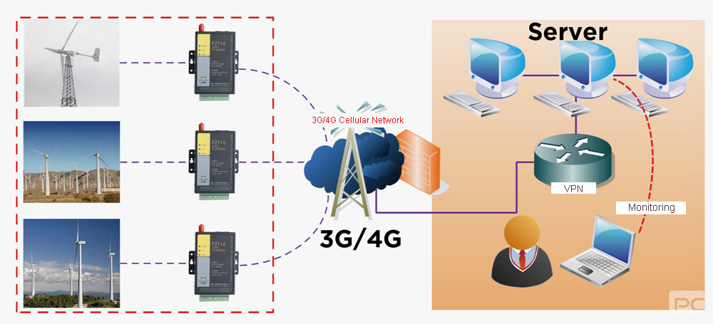 Wind power wireless monitoring solution