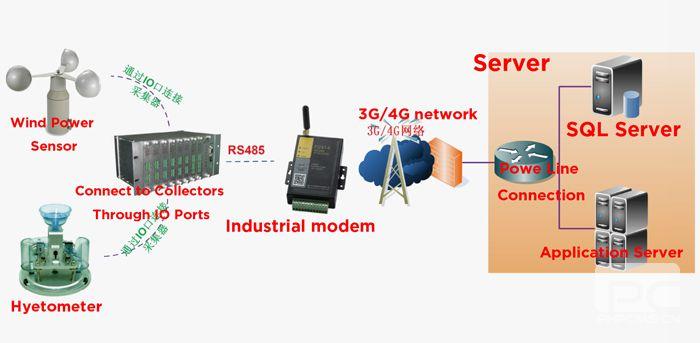 Transmission line application