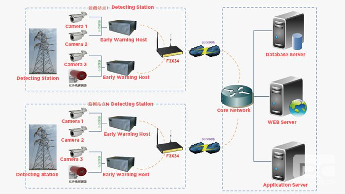 Transmission line video surveillance application