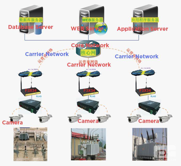 Substation wireless video surveillance Solution