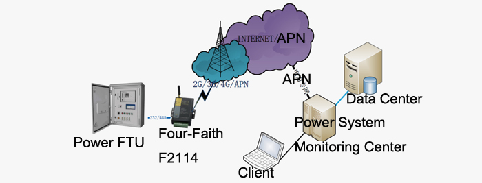 Feeder remote monitoring application