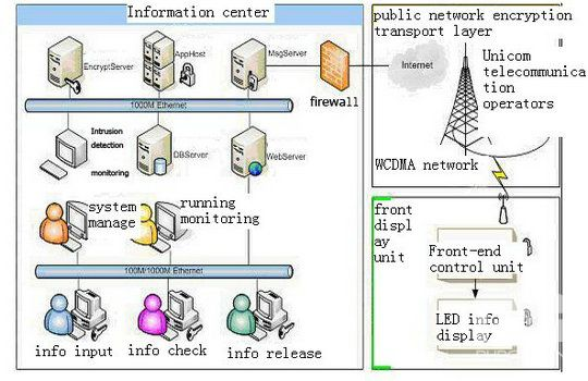The overall system architecture