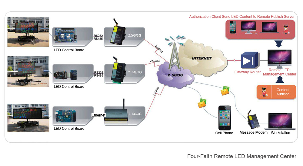 4g 3g Router For Road Motorized Transport Equipment Networking In Network Diagram