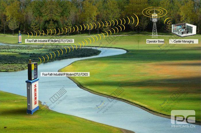 River Monitoring Application