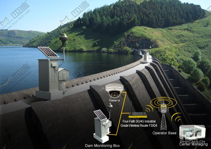 Reservoir Remote Monitoring Application