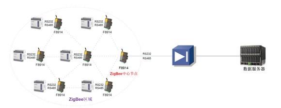 zigbee组网图