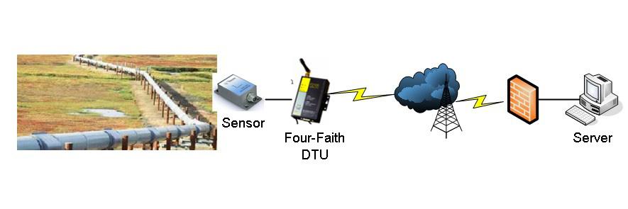 四信3G路由器基于石油管道在线监测系统的应用