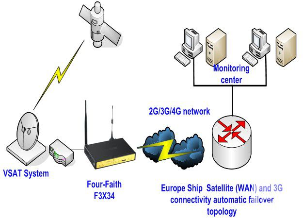 Europe Ship Satellite (WAN) 3G connectivity automatic failover topology
