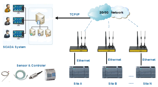 PLC Network