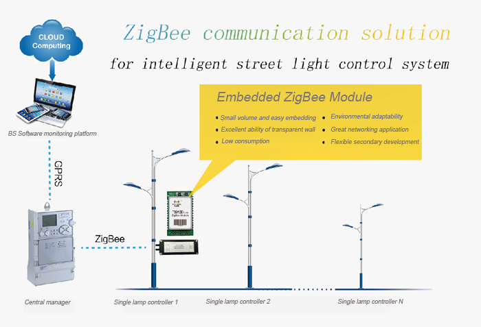 ZigBee communication solution for intelligent street light control system