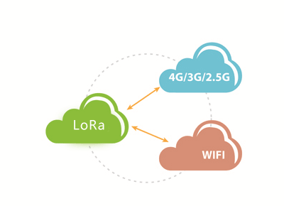 F8936-L LoRa Router Low-cost